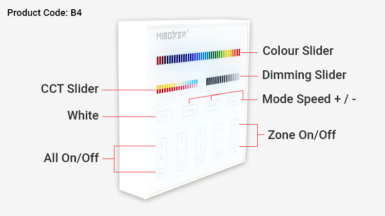 Wall Panels Button Functions